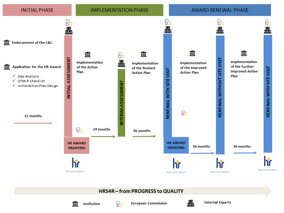 HRS4R – from PROGRESS to QUALITY